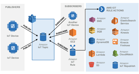 Services::Cloud::AWS::Service::All:: Catalog of all services
